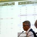 Brasil tem 3.904 casos e 111 mortes por covid-19