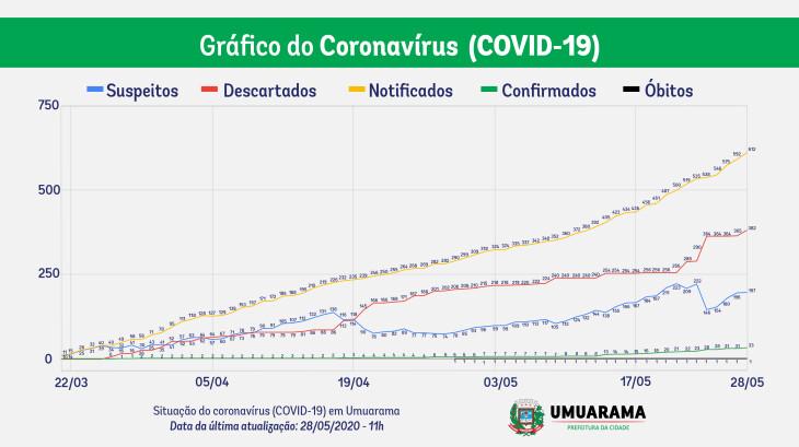 Isolamento domiciliar e distanciamento ainda são necessários no combate à Covid-19