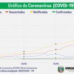 Em 40 dias, gráfico mostra aumento de 850% nos casos de Covid-19 em Umuarama