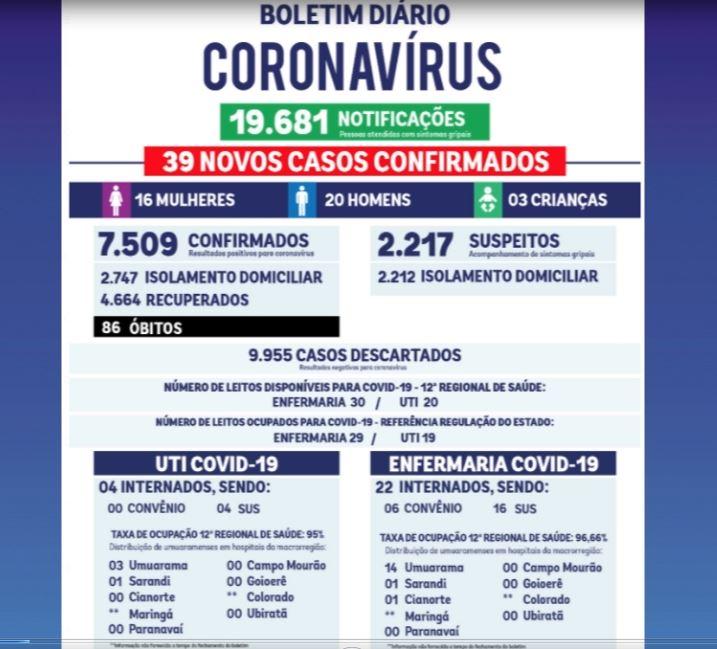 Mais 39 casos de Covid-19 foram confirmados em Umuarama